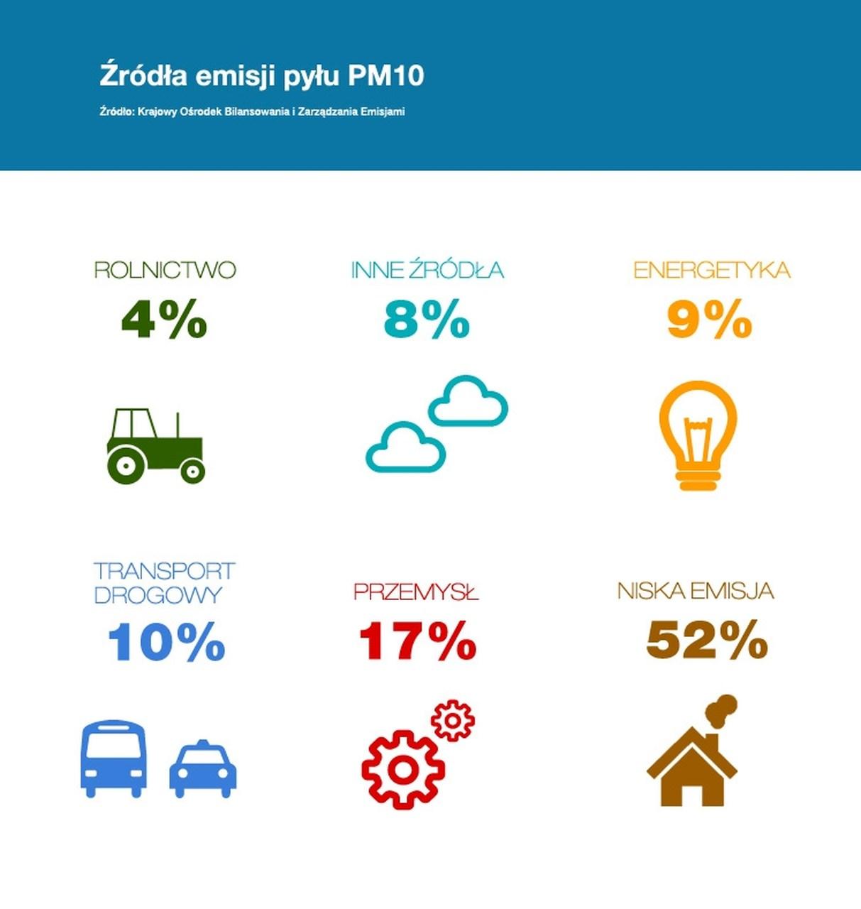 Źródła smogu - emisja pyłów PM10