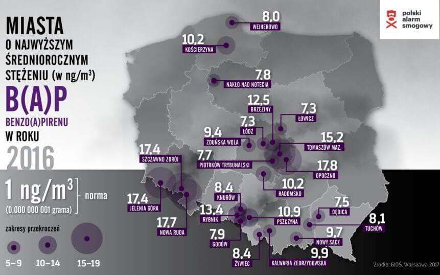 Miasta o najwyższym średniorocznym stężeniu beznzoapirenu w 2016 roku