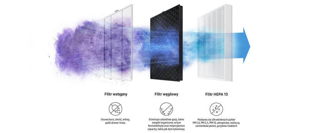 Oczyszczacz Samsung AX60R5080WD - filtracja powietrza
